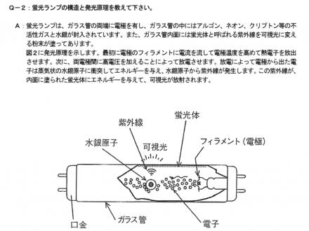 蛍光ランプ発光原理