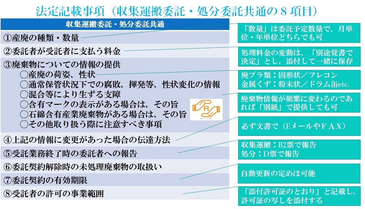 委託契約書法定記載事項8項目