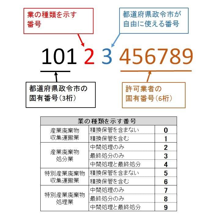 許可番号の体系