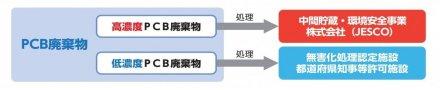 PCB区分